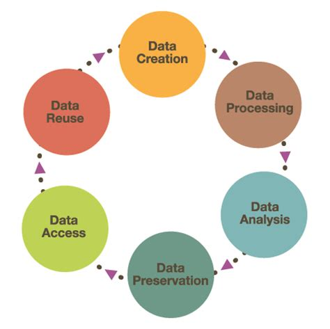 Data modeling research paper